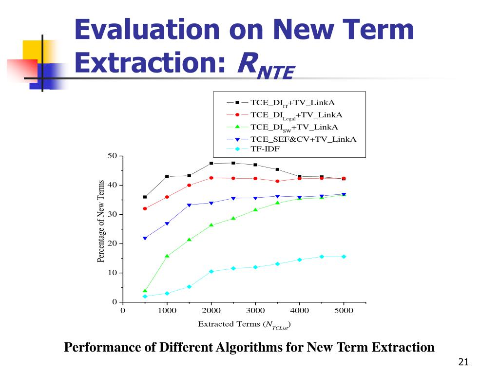 Evaluation on New Term Extraction: