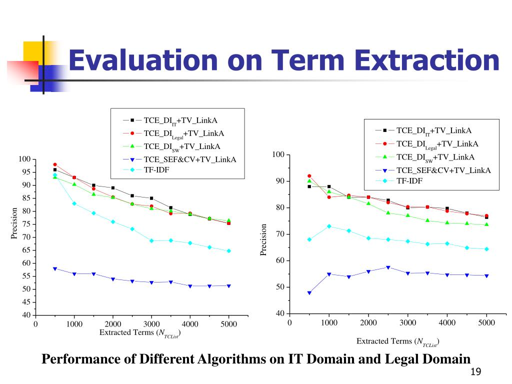 Evaluation on Term Extraction