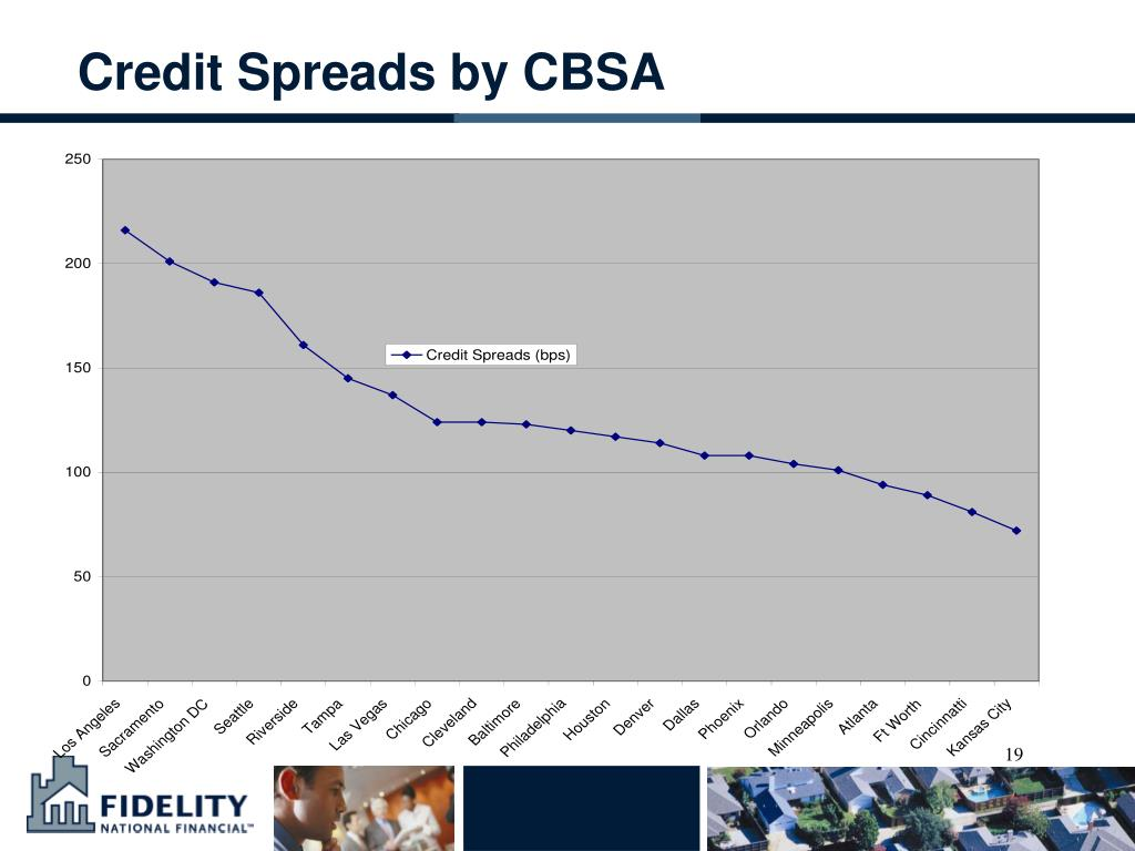 Credit Spreads by CBSA