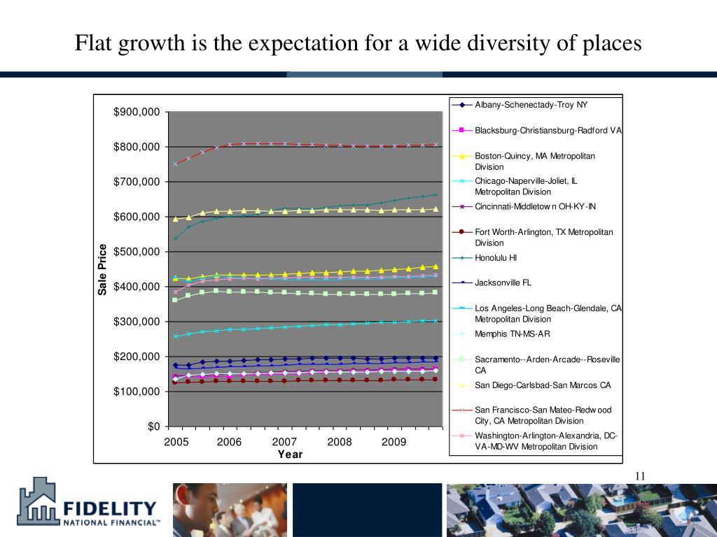 Flat growth is the expectation for a wide diversity of places