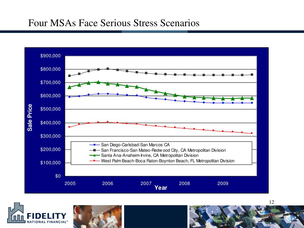 Four MSAs Face Serious Stress Scenarios