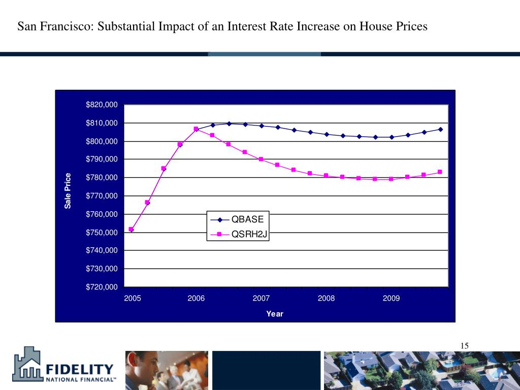San Francisco: Substantial Impact of an Interest Rate Increase on House Prices