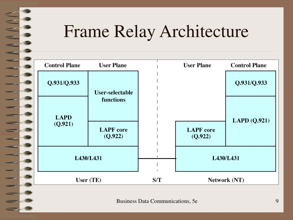 Frame Relay Architecture
