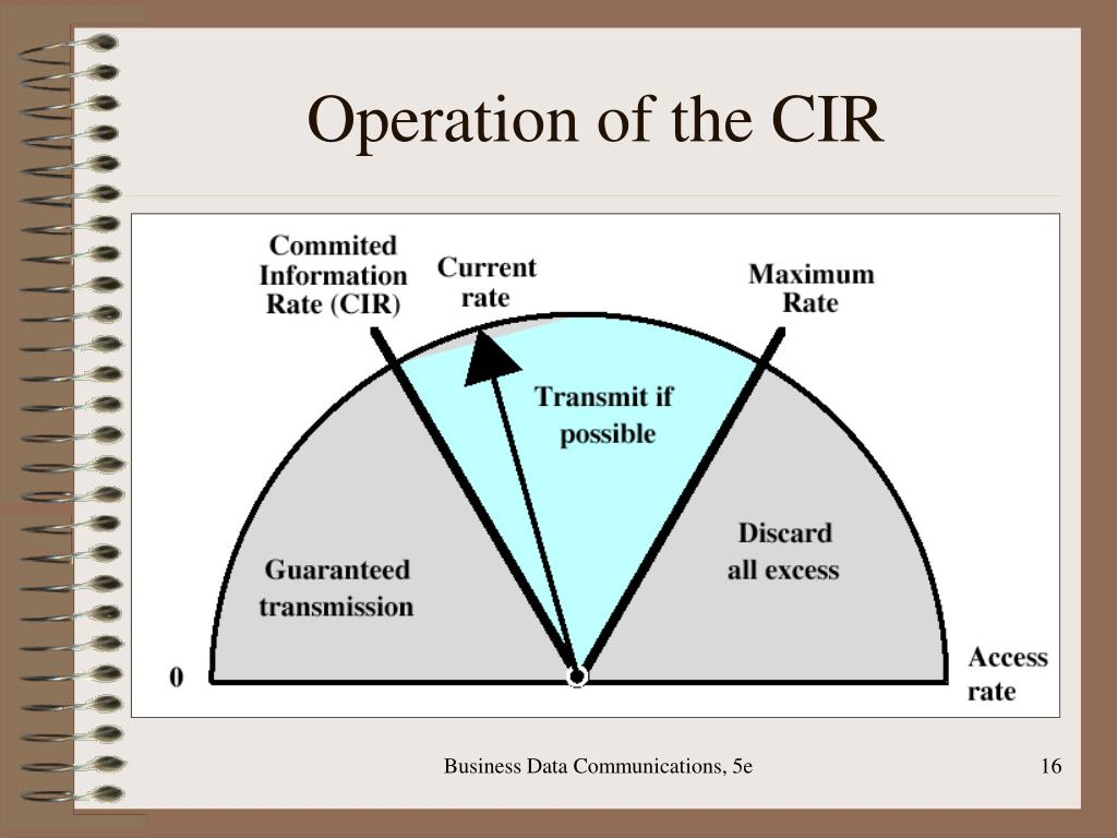 Operation of the CIR