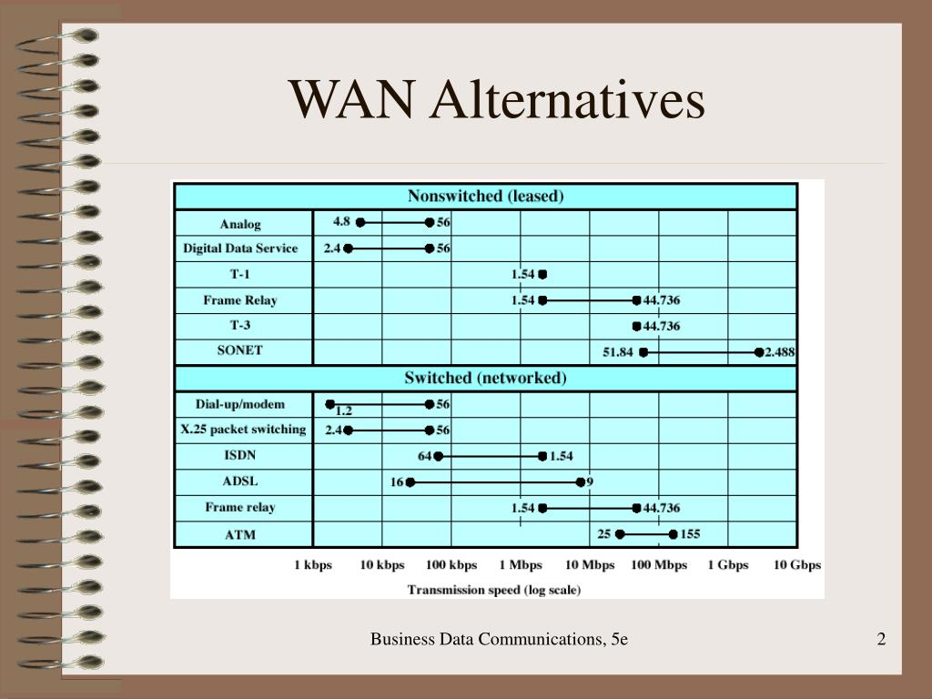 WAN Alternatives