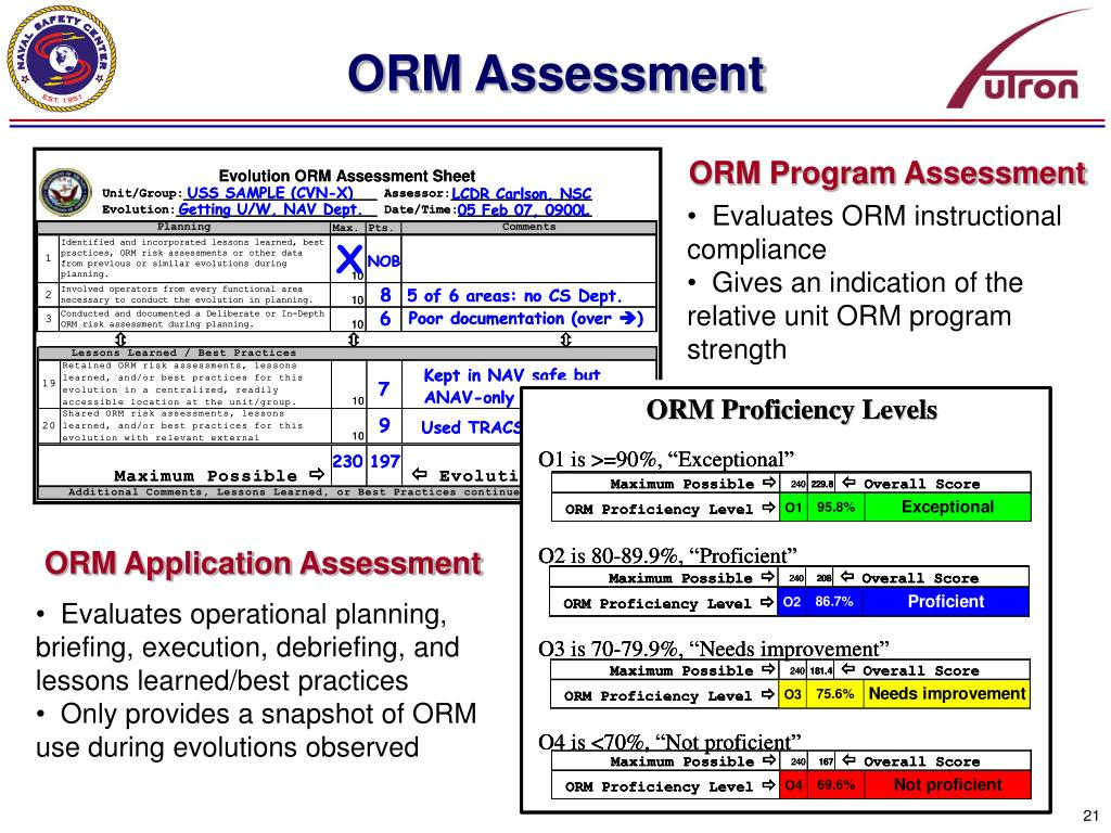 Navy Operational Risk Management Related Keywords - Navy ...
