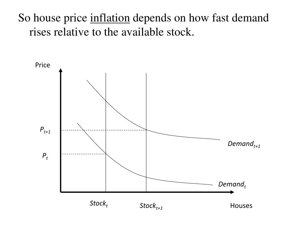So house price