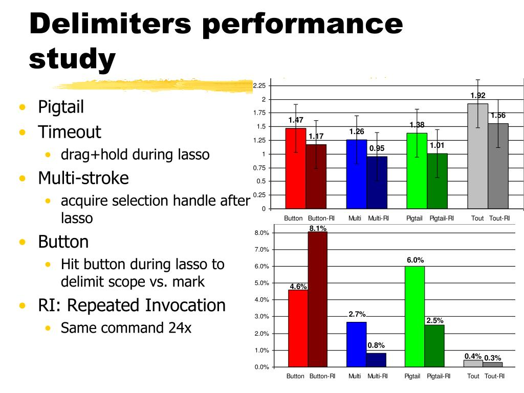 Delimiters performance study