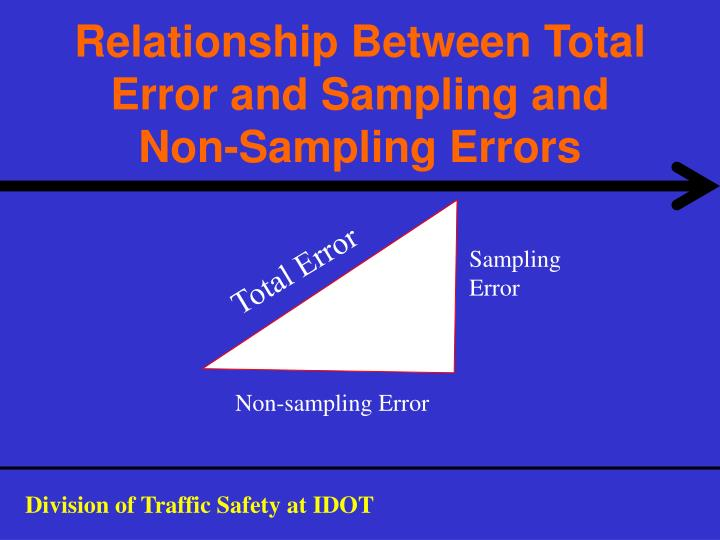 Relationship Between Total Error and Sampling and Non-Sampling Errors