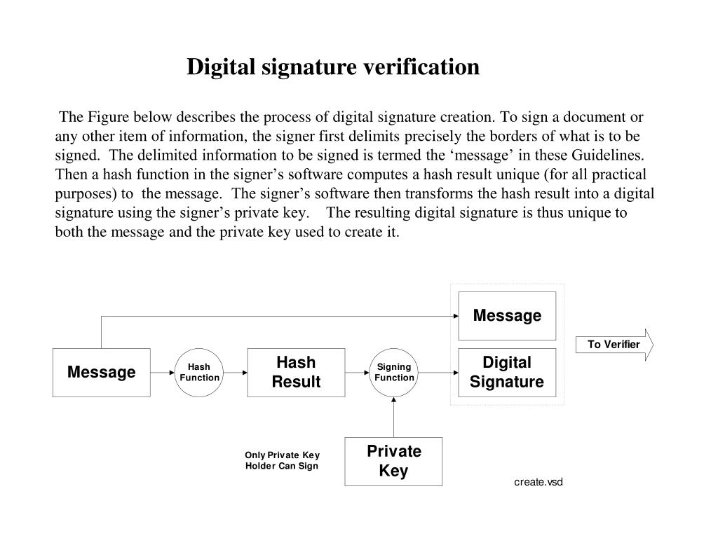 The Figure below describes the process of digital signature creation. To sign a document or any other item of information, the signer first delimits precisely the borders of what is to be signed.  The delimited information to be signed is termed the 'message' in these Guidelines.   Then a hash function in the signer's software computes a hash result unique (for all practical purposes) to  the message.  The signer's software then transforms the hash result into a digital signature using the signer's private key.    The resulting digital signature is thus unique to both the message and the private key used to create it.