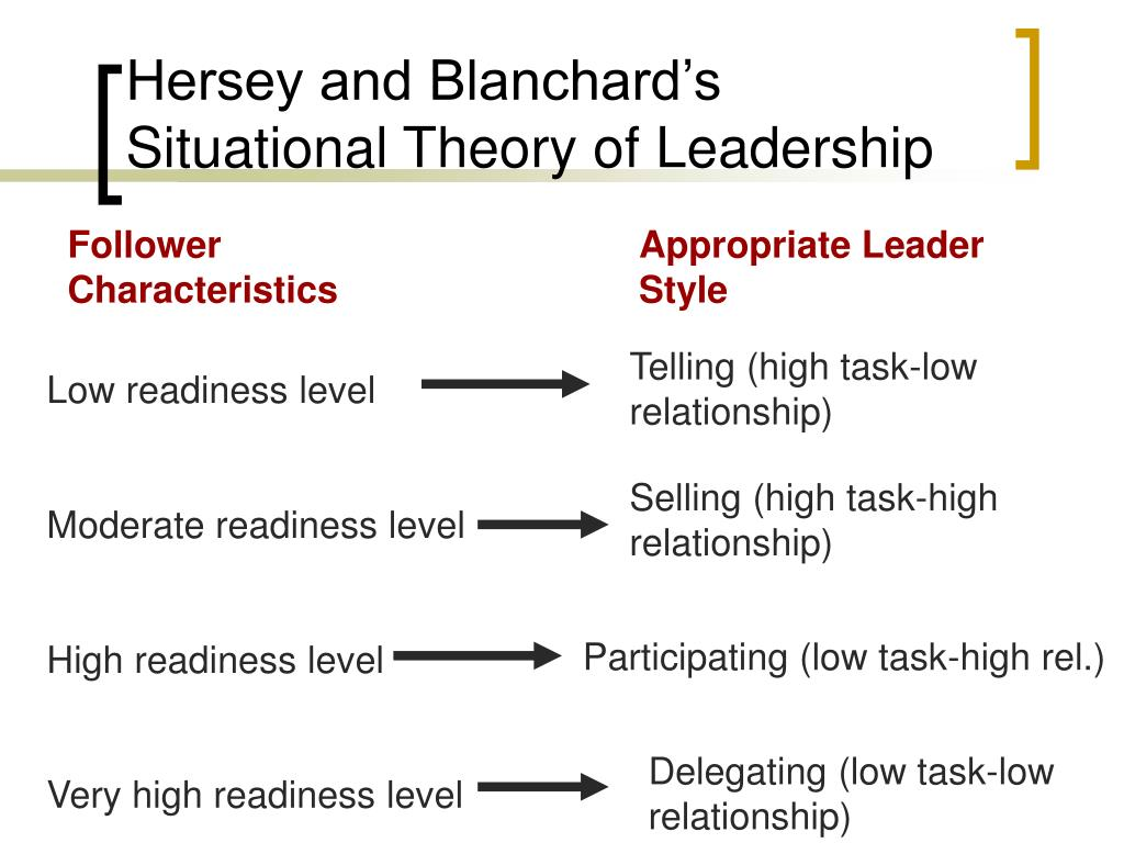 Hersey and Blanchard's Situational Theory of Leadership