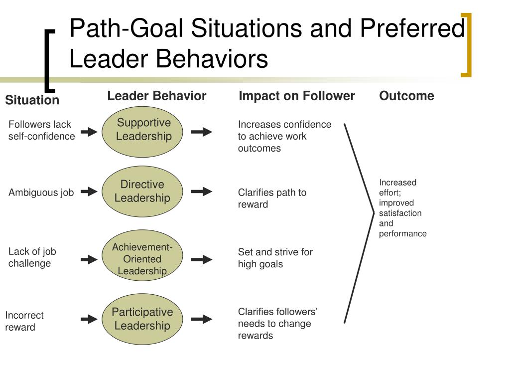 Path-Goal Situations and Preferred Leader Behaviors