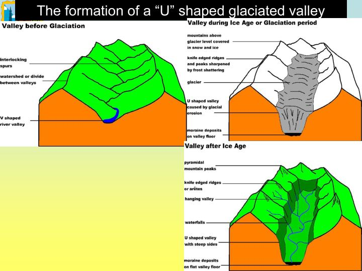 "The formation of a ""U"" shaped glaciated valley"