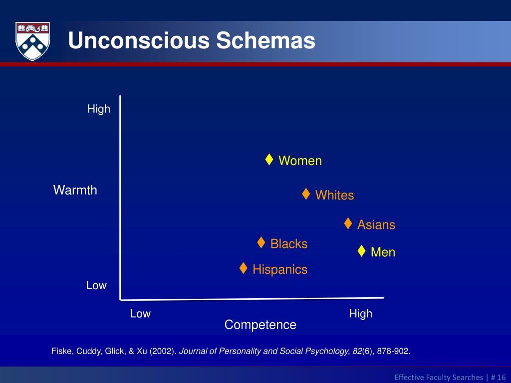 Unconscious Schemas