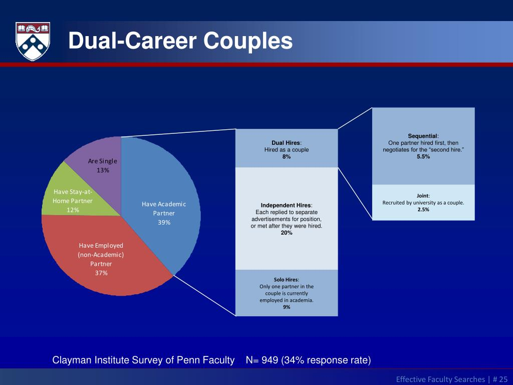 Dual-Career Couples