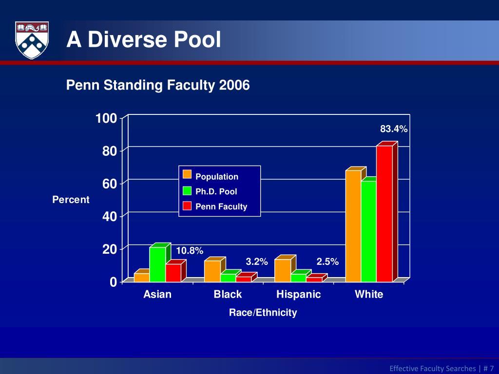 A Diverse Pool