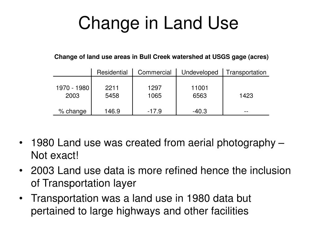 Change in Land Use