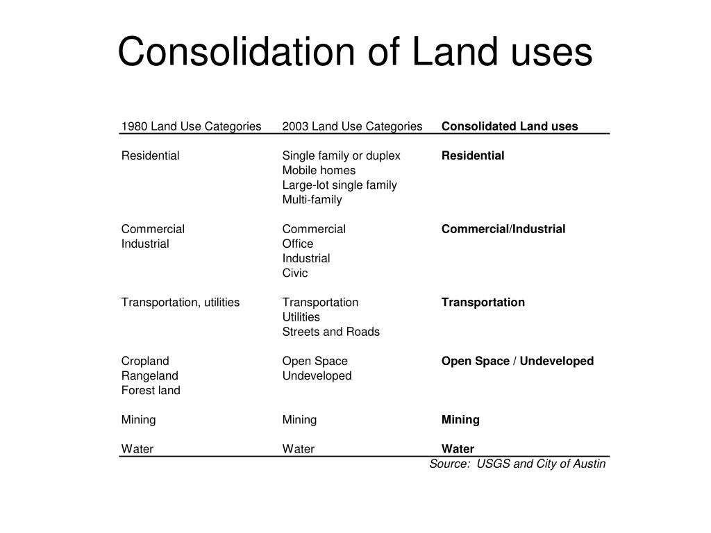 Consolidation of Land uses