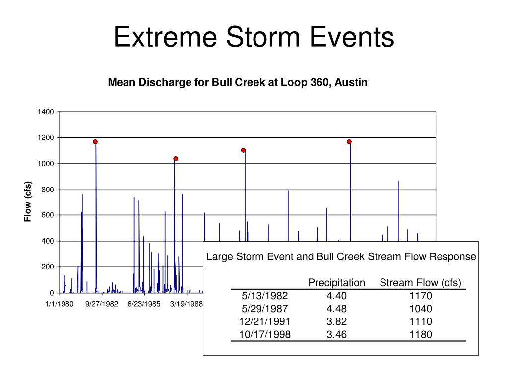 Extreme Storm Events