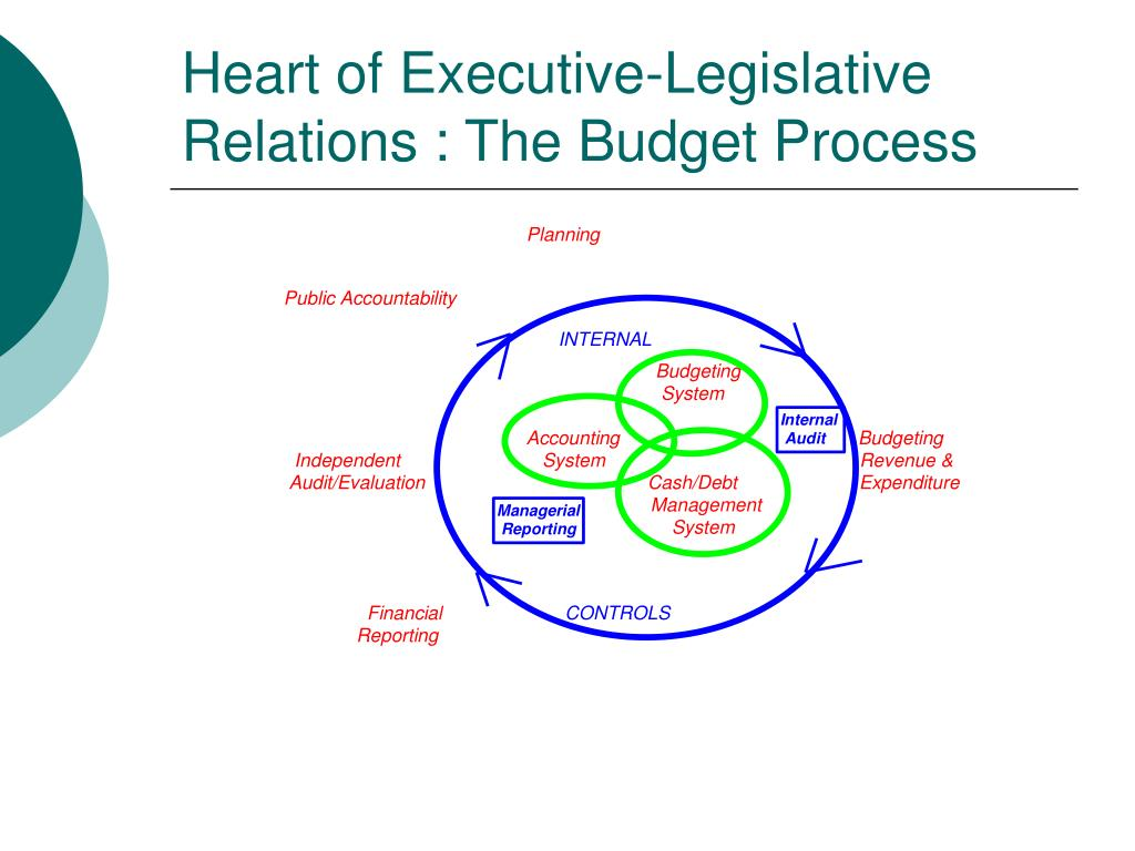 Heart of Executive-Legislative Relations : The Budget Process