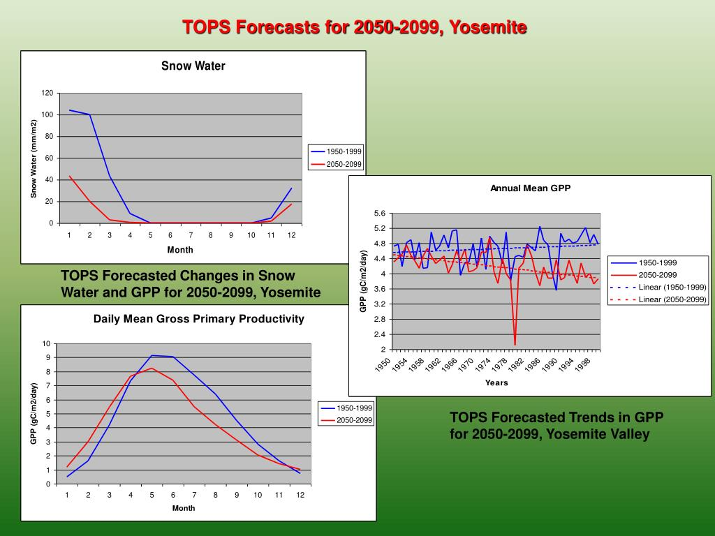 TOPS Forecasts for 2050-2099, Yosemite