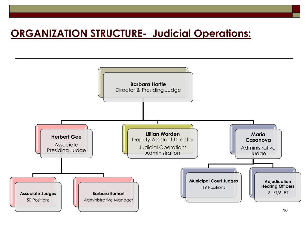 ORGANIZATION STRUCTURE-  Judicial Operations: