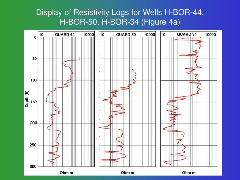 Display of Resistivity Logs for Wells H-BOR-44,