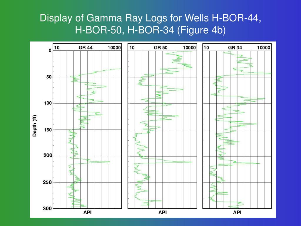 Display of Gamma Ray Logs for Wells H-BOR-44,