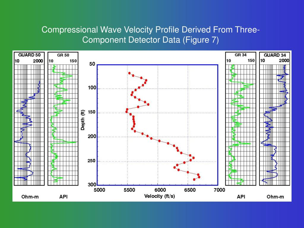 Compressional Wave Velocity Profile Derived From Three-Component Detector Data (Figure 7)