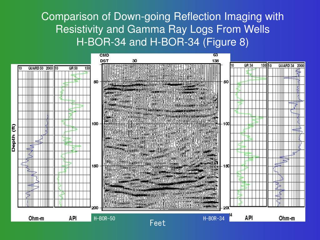 Comparison of Down-going Reflection Imaging with Resistivity and Gamma Ray Logs From Wells