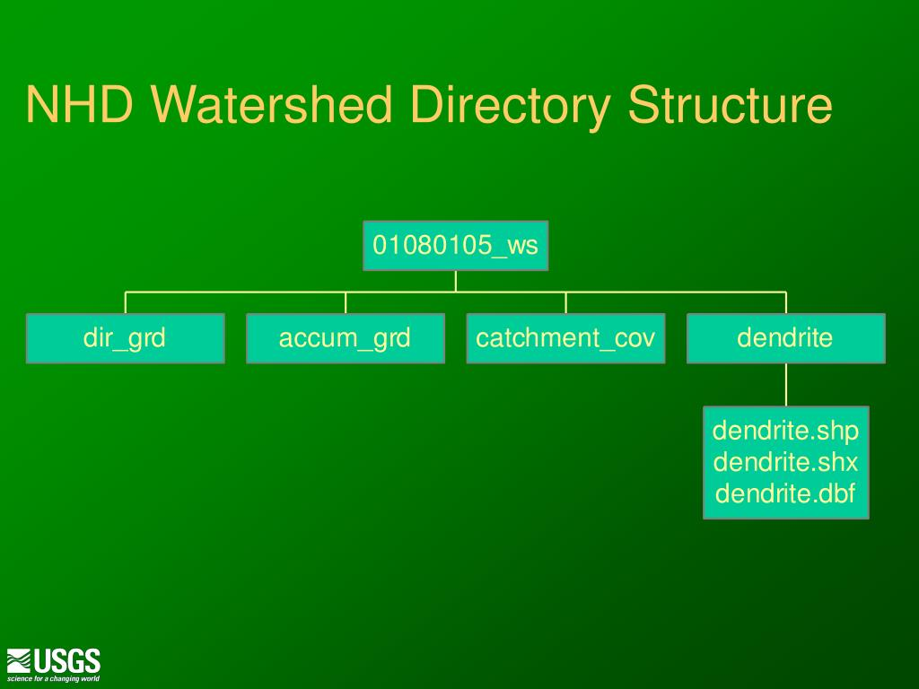 NHD Watershed Directory Structure