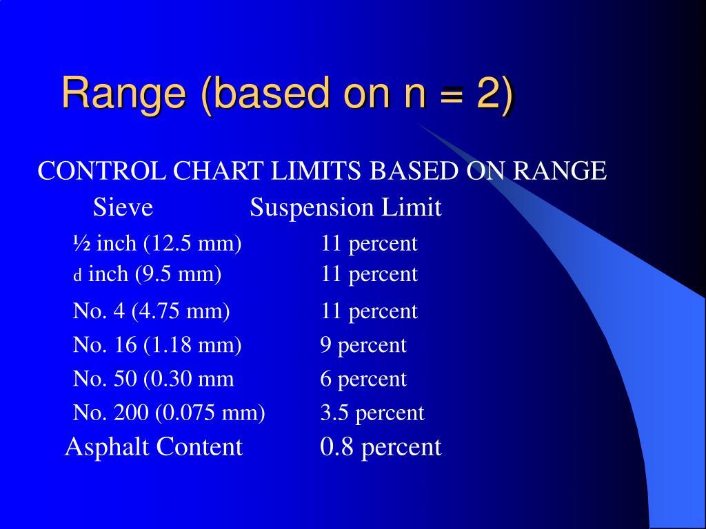 Range (based on n = 2)