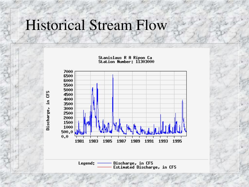 Historical Stream Flow