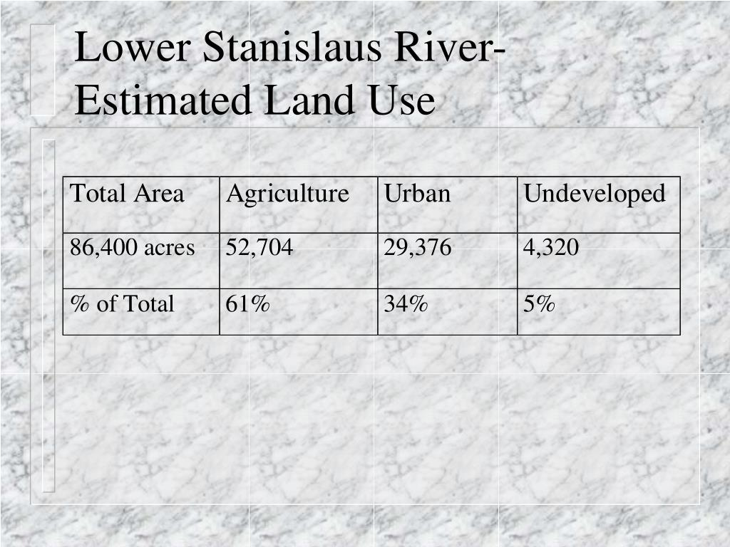 Lower Stanislaus River-Estimated Land Use