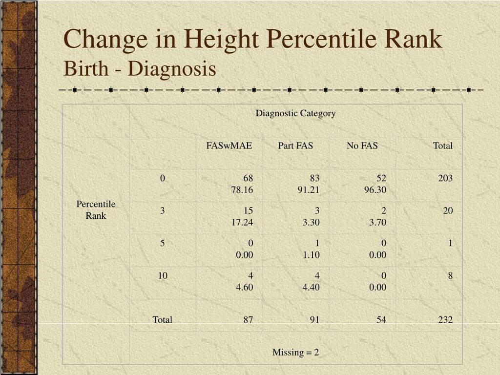 Diagnostic Category