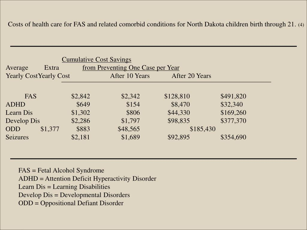 Costs of health care for FAS and related comorbid conditions for North Dakota children birth through 21.