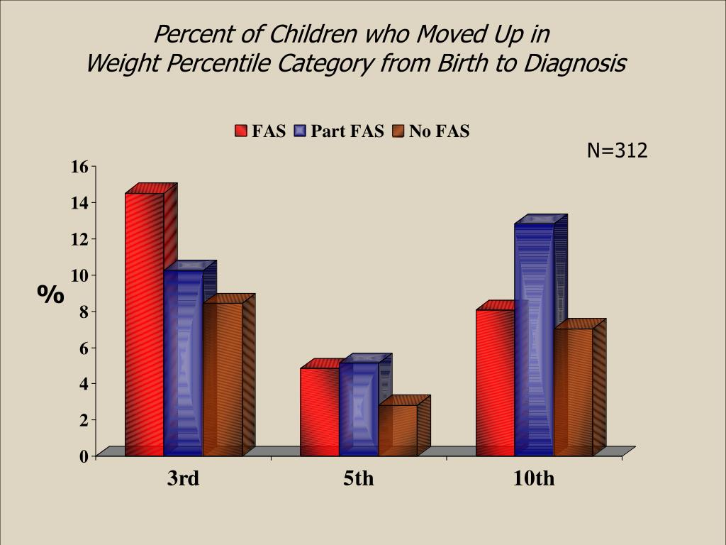 Percent of Children who Moved Up in