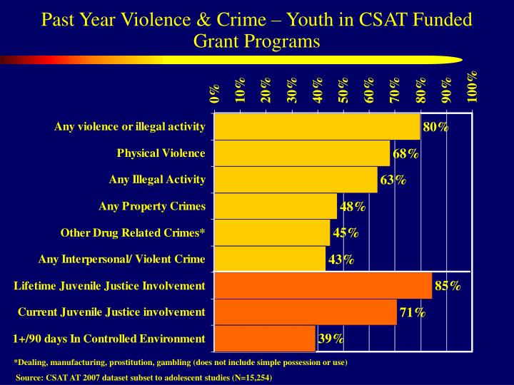 Past year violence crime youth in csat funded grant programs