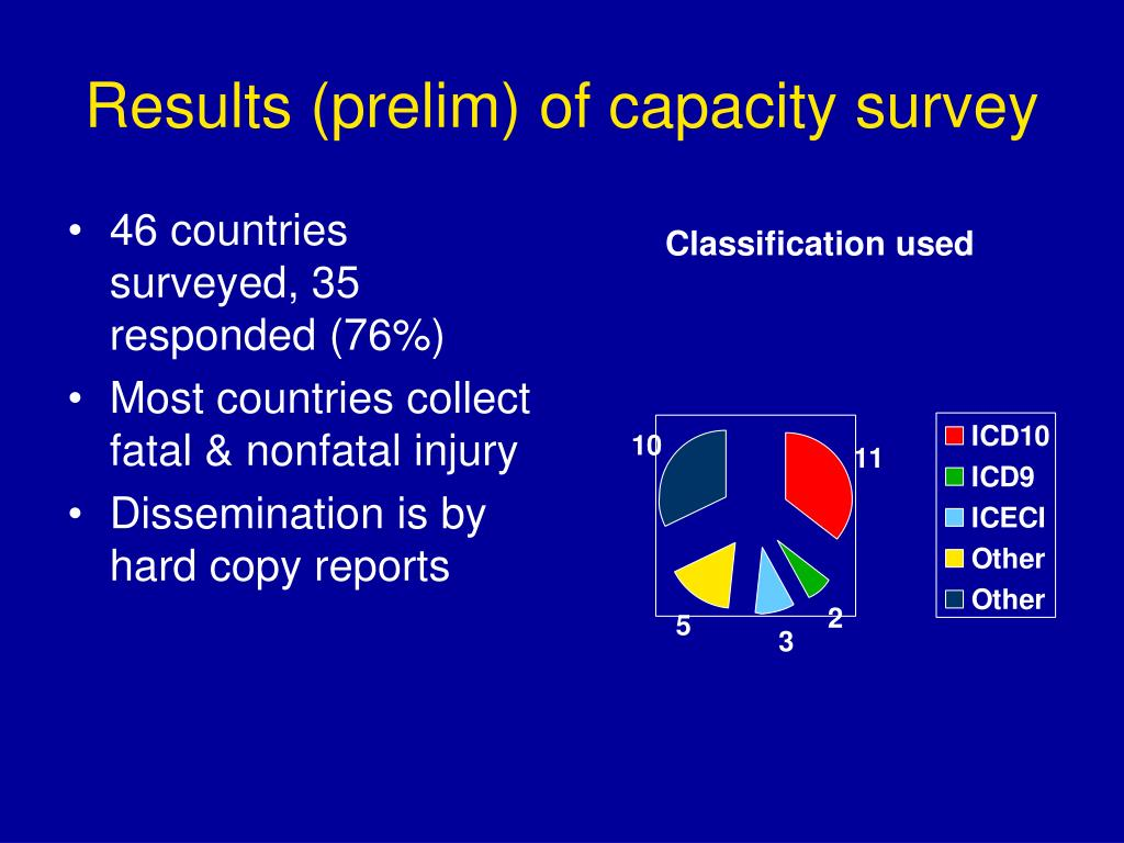 Results (prelim) of capacity survey