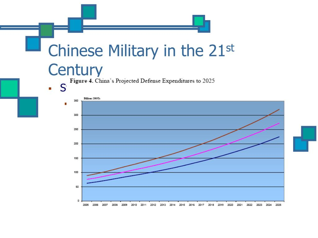Chinese Military in the 21