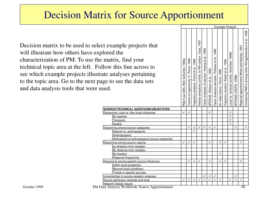 Decision Matrix for Source Apportionment