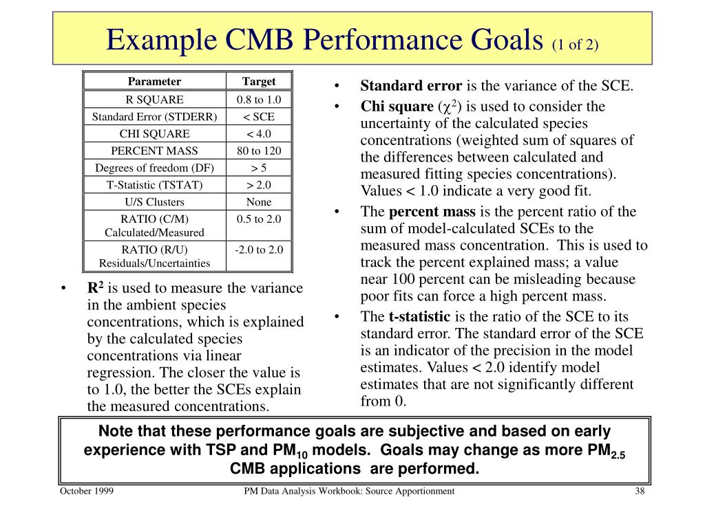 Example CMB Performance Goals