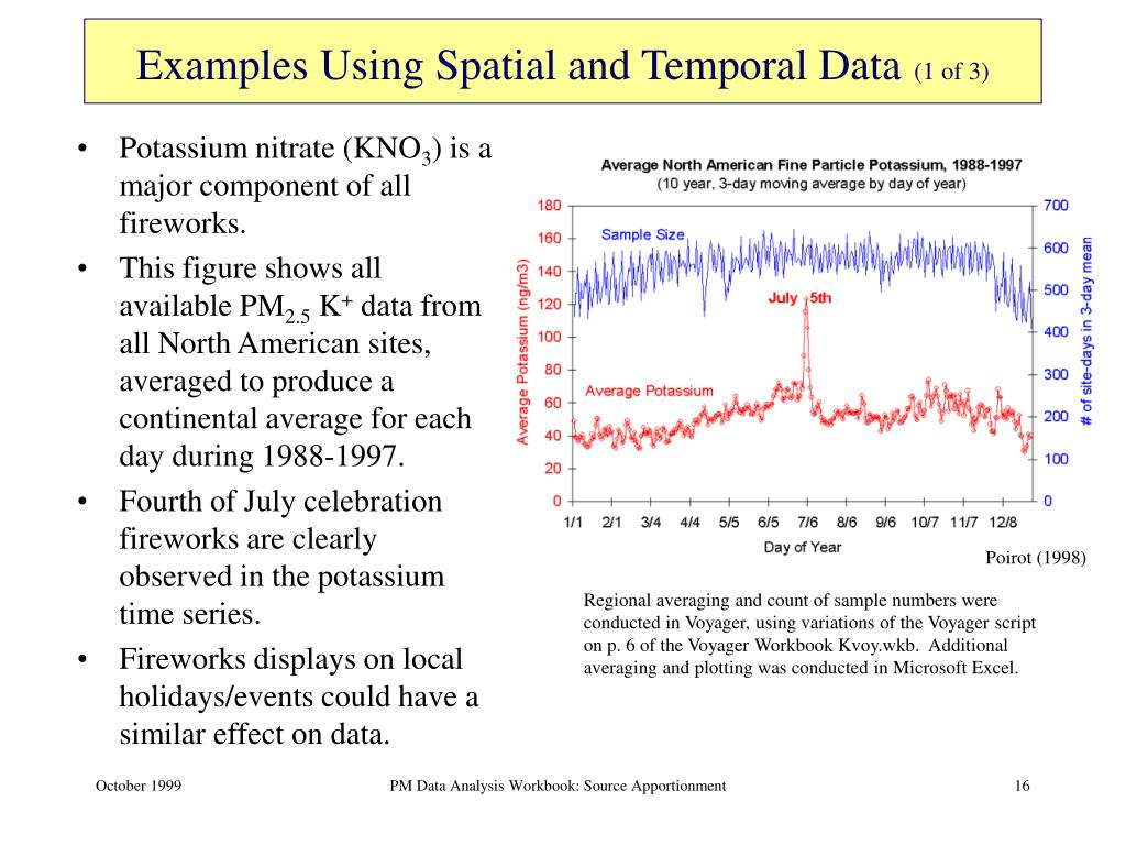 Examples Using Spatial and Temporal Data