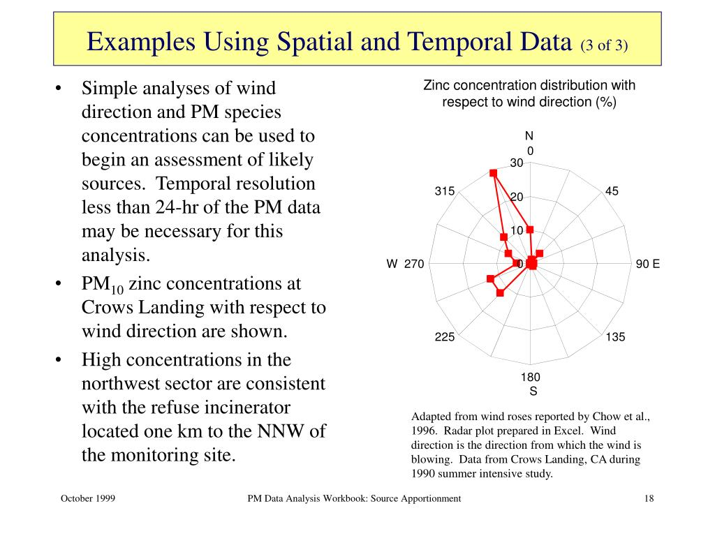 Simple analyses of wind direction and PM species concentrations can be used to begin an assessment of likely sources.  Temporal resolution less than 24-hr of the PM data may be necessary for this analysis.