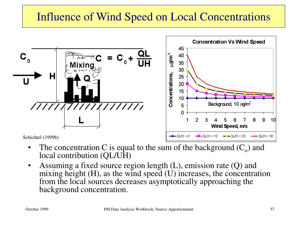 Influence of Wind Speed on Local Concentrations