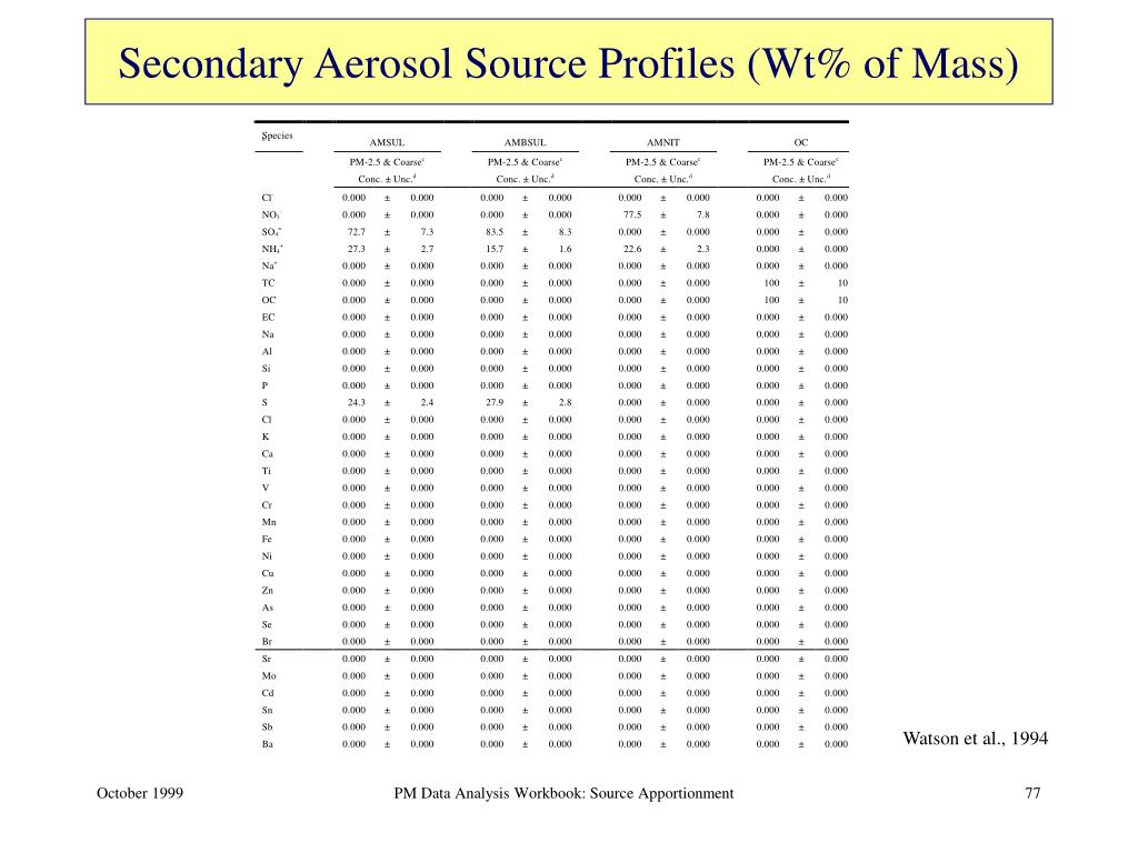 Secondary Aerosol Source Profiles (Wt% of Mass)