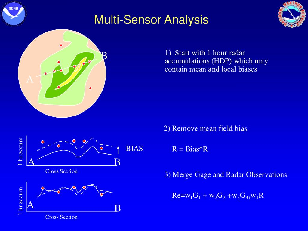 Multi-Sensor Analysis