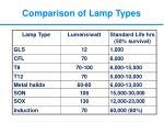 comparison of lamp types