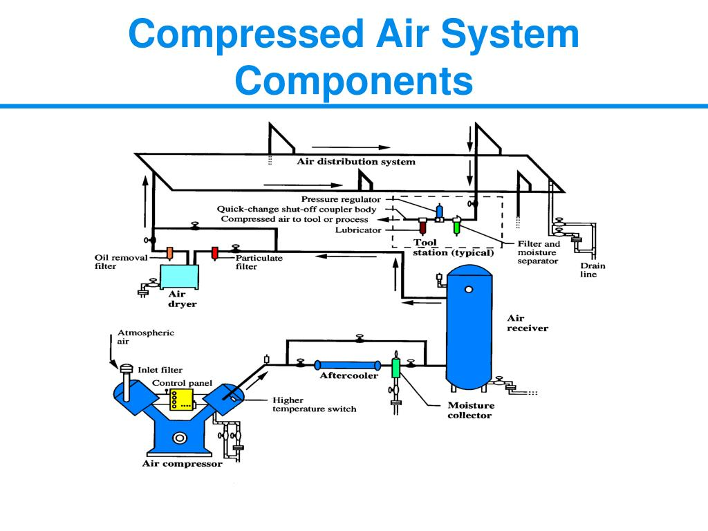 Compressed Air System Components