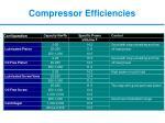 compressor efficiencies